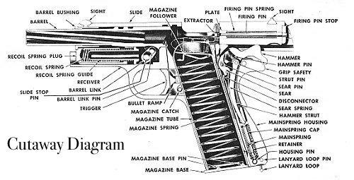 Handguns - APRIL SMITH'S TECHNOLOGY CLASS